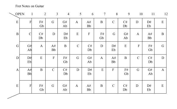 bass guitar notes diagram. guitar notes fretboard
