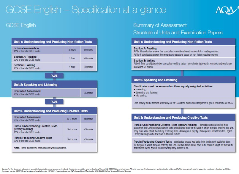 controlled assessment english literature on English e-library english digital find past papers and mark schemes for your exams coursework, controlled assessment and non-exam assessment (nea.