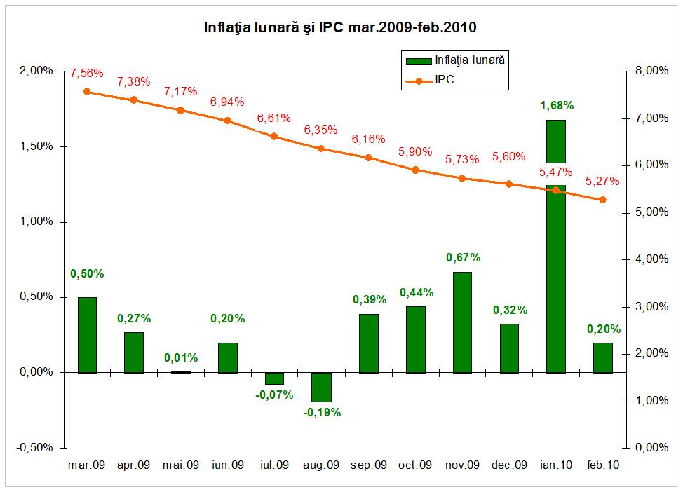 [Inflatie_lunara_si_IPC_febr_2010.png]