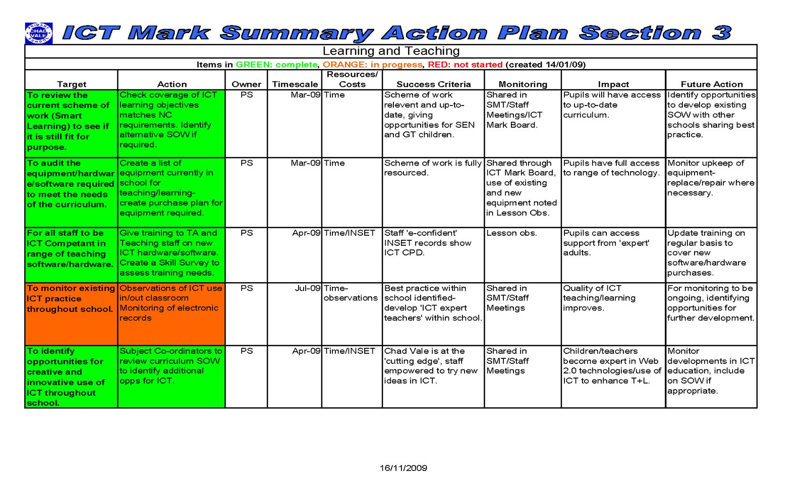 how to create an action plan for teachers
