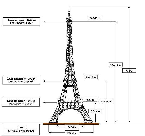 ArteSauces: La verdadera historia de la Torre Eiffel