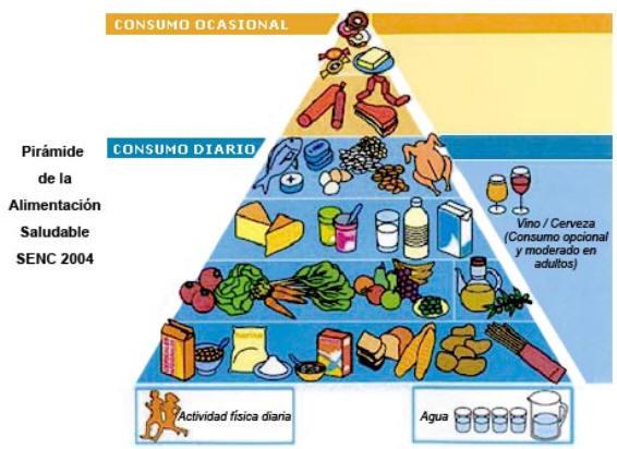 Desnutrición: Los alimentos nutritivos