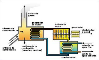 Energ a y su transformaci n centrales t rmicas for Como funcionan las calderas de gas
