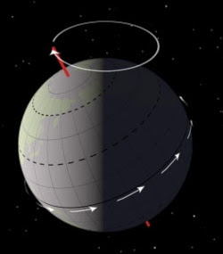 Diagram of the precession of the Earth's axis