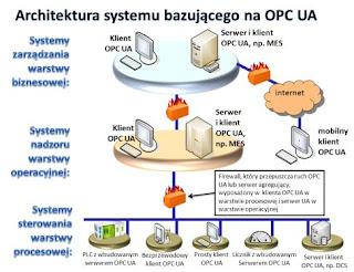 Typowa architektura systemów opartych o OPC Unified Architecture (OPC UA).