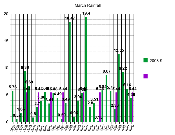 [March+rainfall.asp]