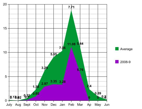 [Area+graph.asp]
