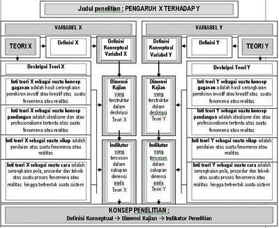 Konstruksi pemahaman teori sebagai landasan penyusunan konsep penelitian
