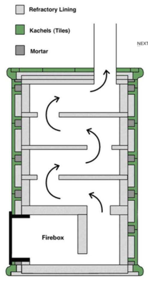 Permacultura urbana la estufa de alto rendimiento for Planos para construir una cocina de lena