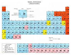 Tabel Periodik Unsur Kimia