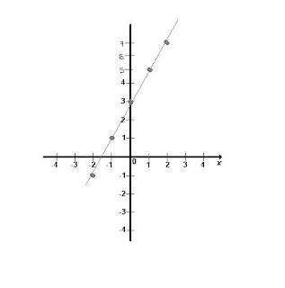 Hernanadez Maria Sergio Omar: primer grafica y=2x+3