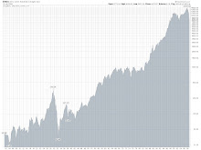 HISTORY OF THE DOW JONES