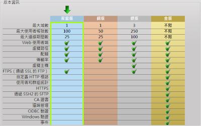 Serv-U 8.0.0.5版本資訊