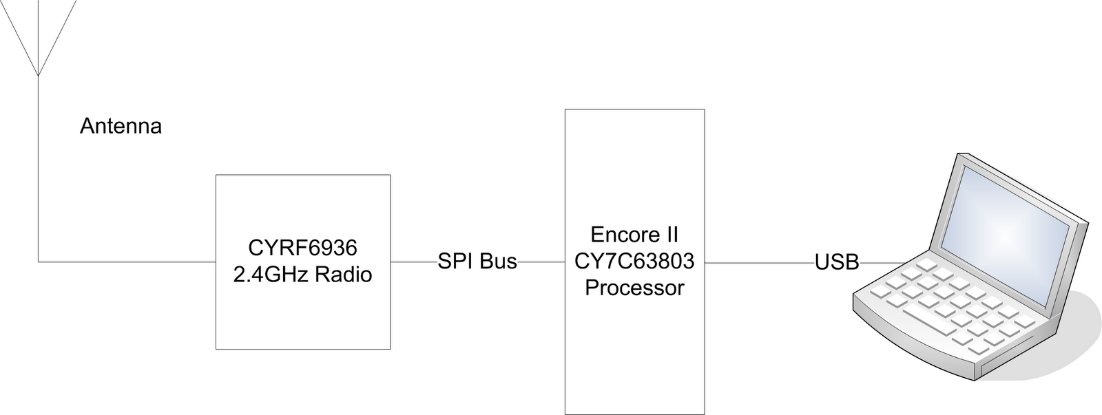 Hacking Wireless Presenters With An Arduino And Mouse Schematic A Rough Block Diagram Of The Presenter Dongle