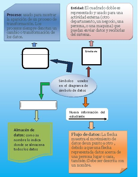 Modulo 2 analisis de sistemas de informacion diagramas de flujo ccuart Images