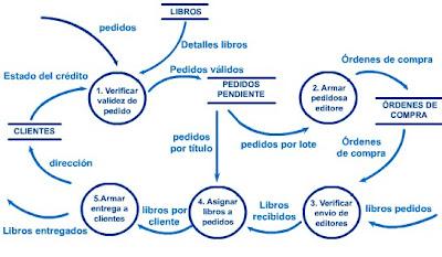 Modulo 2 analisis de sistemas de informacion diagramas de flujo sistemas pedidos ccuart Images