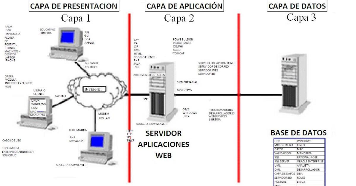 Capas y diagramas arquitectura bajo capas for Arquitectura web 3 capas