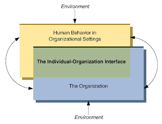 notes organizational behavior Introduction to organizational behavior managing the people, or the human resources of an organization is a major challenge in managing organizations.