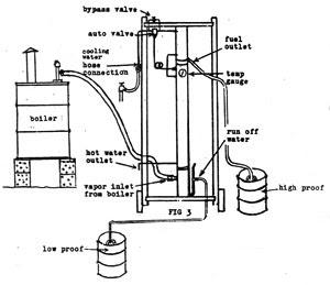 home distillery plans