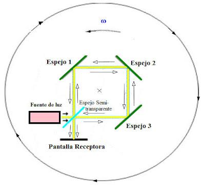 Teoría geocéntrica: modelo Tycho Brahe-Sungenis-Gorostizaga Sagnac