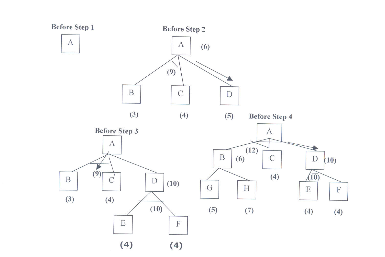 Artificial intelligence problem reduction with ao algorithm ccuart Image collections