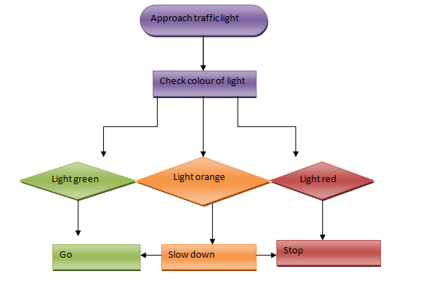 how to draw a simple traffic light