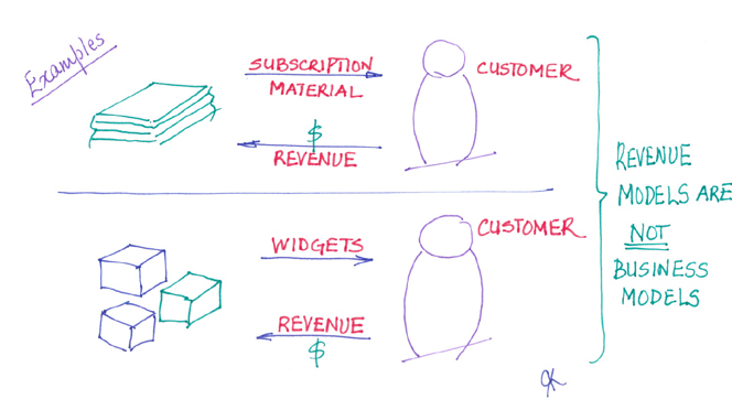 how to create a revenue model