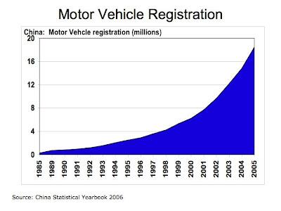 English Writing Motor Vehicle Registration China