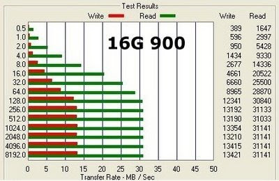 If You Have Eee 900 16G Or 900A And Want More Storage With Same Performance Could Be Happy The MLC Ones