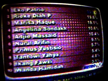 Hasil Polling di Metro TV