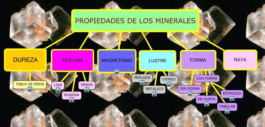 El Maravilloso Mundo De Las Ciencias De P Rez Los Minerales