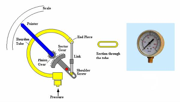 bourdon tube pressure gauge Design en 837-1 nominal size in mm 63, 100, 160 accuracy class ns 63: 16 ns  100, 160: 10 scale ranges ns 63: 0  1 to 0  1000 bar ns 100: 0  06 to 0.