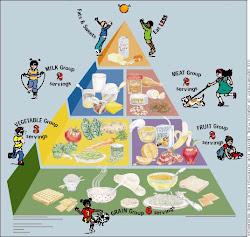 Πυραμιδα Διατροφης για Παιδια