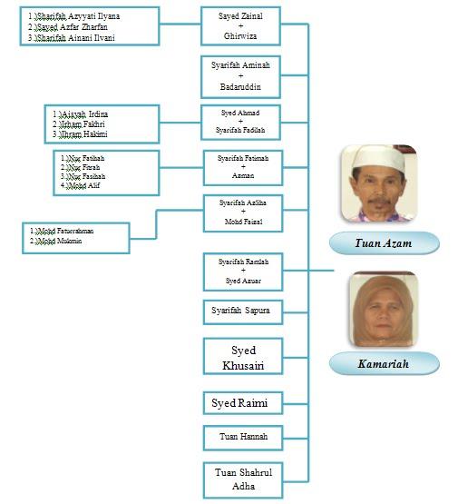 Cakk Folio Sejarah Salasilah Keluarga Diri Dan