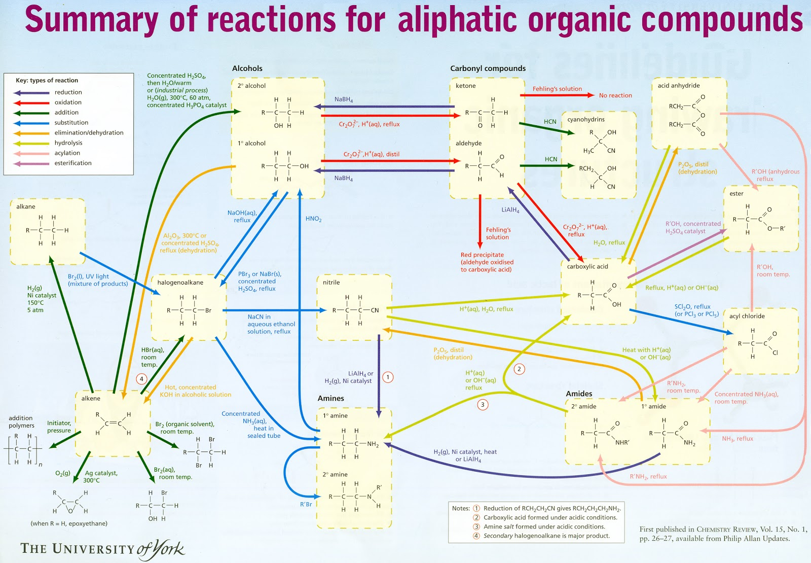 compound interest organic chemistry reaction map this map from the university of york