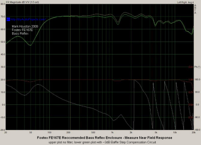 Fostex FE167E Measured Bass Reflex Response