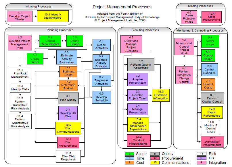 PMP Process 42 Chart Matrix http://www.pic2fly.com/PMI+Process+Groups+Chart.html