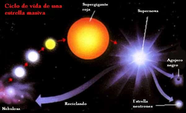 Resultado de imagen de Estrella en contracción