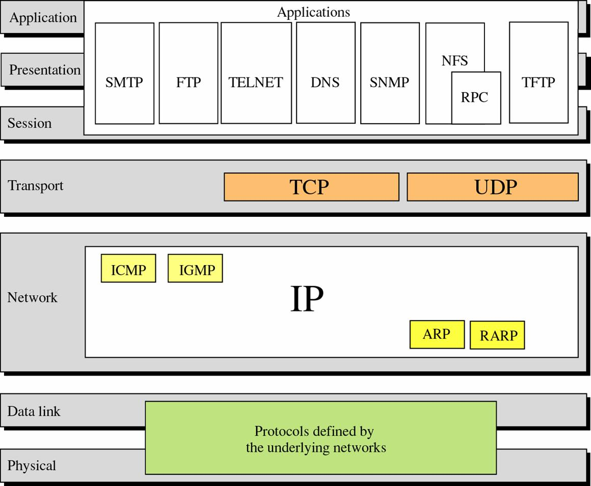 linux and tcp ip networking report The ip layer adds an ip header to the tcp segment and performs ip routing ip routing is a procedure of searching the next hop ip in order to go to the destination ip after the ip layer has computed and added the ip header checksum, it sends the data to the ethernet layer.