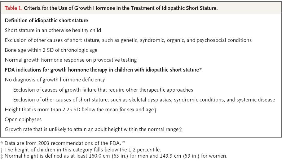 Available data suggest that growth hormone therapy increases adult height ...