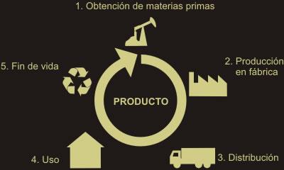 De Este Modo Se Pueden  Parar Los Impactos Medioambientales De