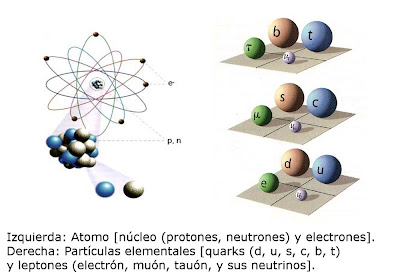 Resultado de imagen de átomo relativista cuántico