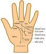 शारीरिक स्वास्थ्य हस्त रेखा (Physical Health In Palm Reading)