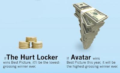 Avatar vs. The Hurt Locker