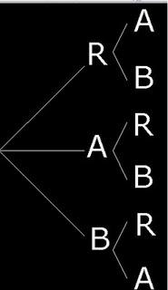 Probabilidad: DIAGRAMA DE ARBOL