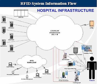 an overview of radio frequency identification rfid technology and how it works Rfid: technology and applications sridhar iyer rfid = radio frequency identification overview of rfid.