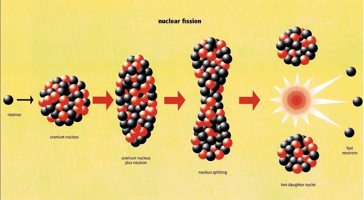 Resultado de imagen de Convertir energía en materia