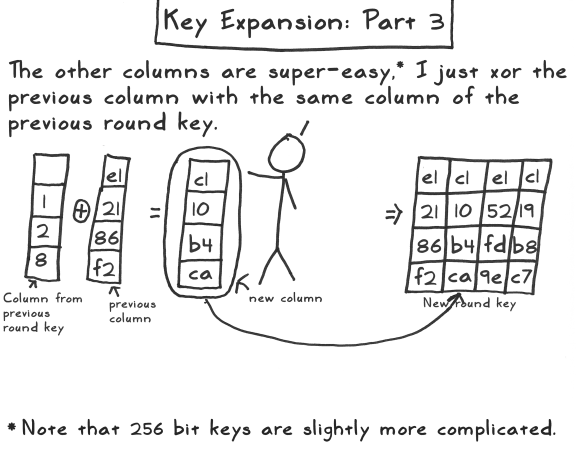aes act 3 scene 09 key expansion part 3