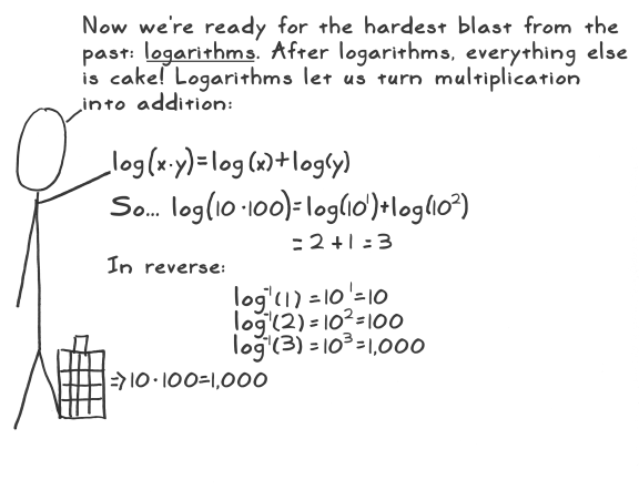 a mathematical investigation on a mathematical model dealing with a sequence or a series of logarith