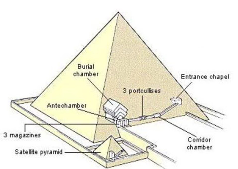 great pyramid secrets